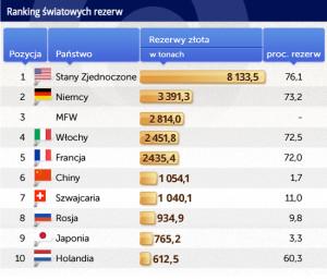 Ranking-światowych-rezerw